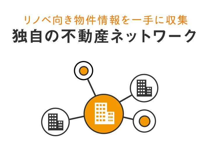 【独自の不動産ネットワーク】全国の不動産会社と提携し、独自のネットワークを通じてリノベーションに適した物件の情報を収集。